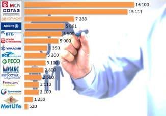 рейтинг страховой